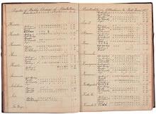 同志社英学校最初の成績簿 伊勢宮の名前が伊勢時雄(Ise T.)の前に記入されている。