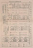 同志社女子大学学科目表 (1949年)