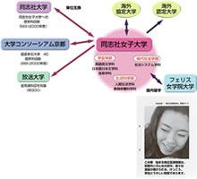 京都地域の大学連合組織「京都・大学センター」(後、「大学コンソーシアム京都」に改称)学生募集ガイド