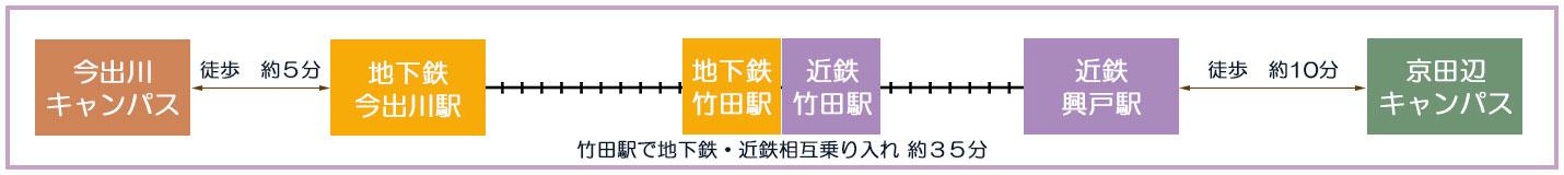 今出川キャンパス 京田辺キャンパス間