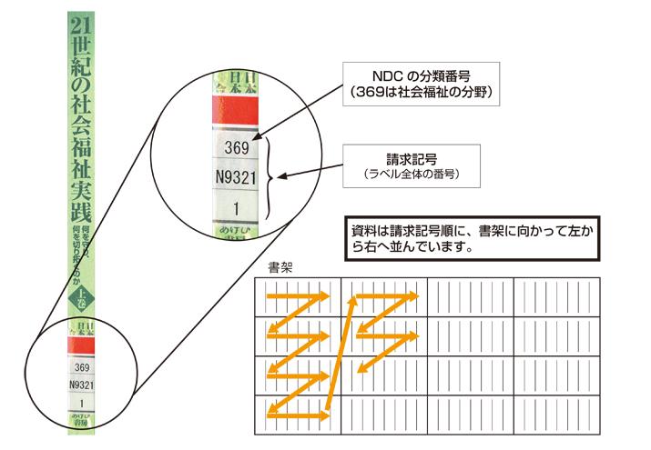 資料の探し方のイメージ図