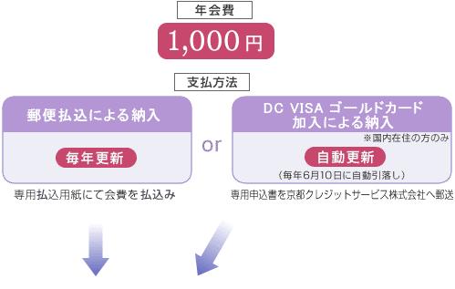 年会費1,000円 支払い方法は2通り 郵便払込による支払orDC VISA ゴールドカード加入による支払