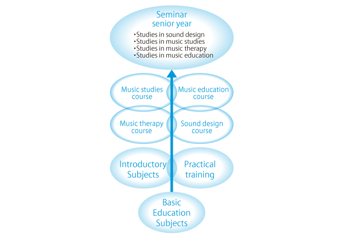 Music Therapy list of departments subjects college