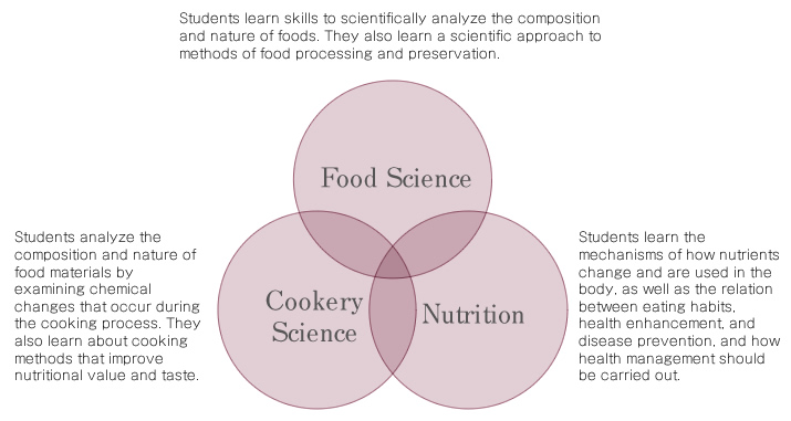 Food Science what is a college major